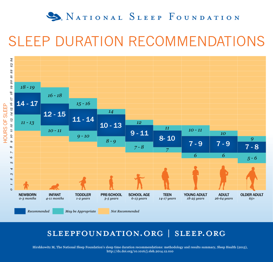 GETTING ENOUGH ZZZZS? THE IMPORTANCE OF SLEEP FOR FAMILY CAREGIVERS
